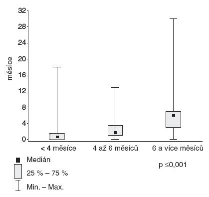 Rozdíl doby výhradního a celkového kojení (Δk) ve skupinách podle délky výhradního kojení.