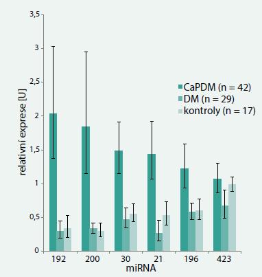 Porovnání expresí jednotlivých miRNA