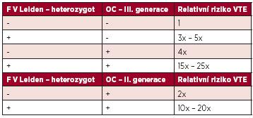 Riziko VTE u žen s mutací F V Leiden v heterozygotní formě a OC.