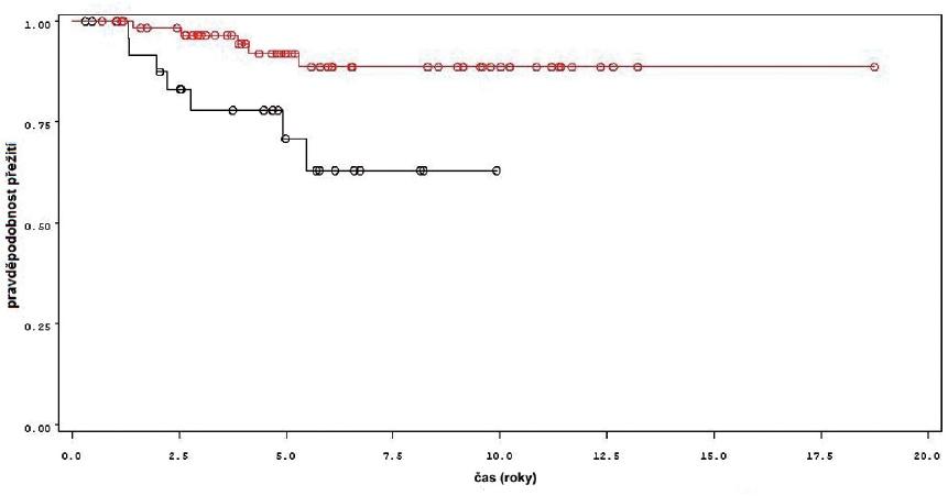Pro nádor specifi cké přežití u pacientů léčených pouze úvodním cyklem šesti instilací BCG (černá křivka) a u pacientů s následnou udržovací léčbou (červená křivka) Fig. 8. Tumor free survival in patients treated with induction course BCG only (black line) and in patients treated with maintenance BCG (red line)