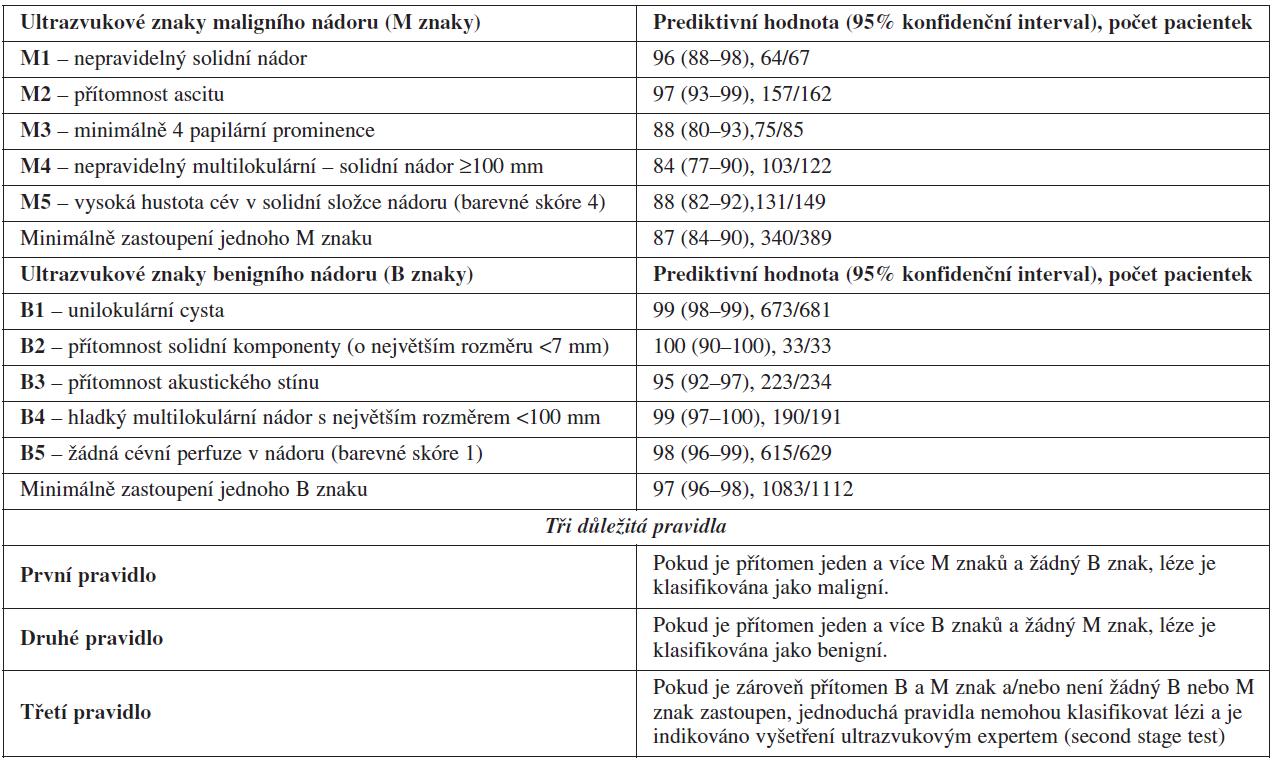 Jednoduchá ultrazvuková pravidla diferenciální diagnostiky benigních a maligních ovariálních nádorů