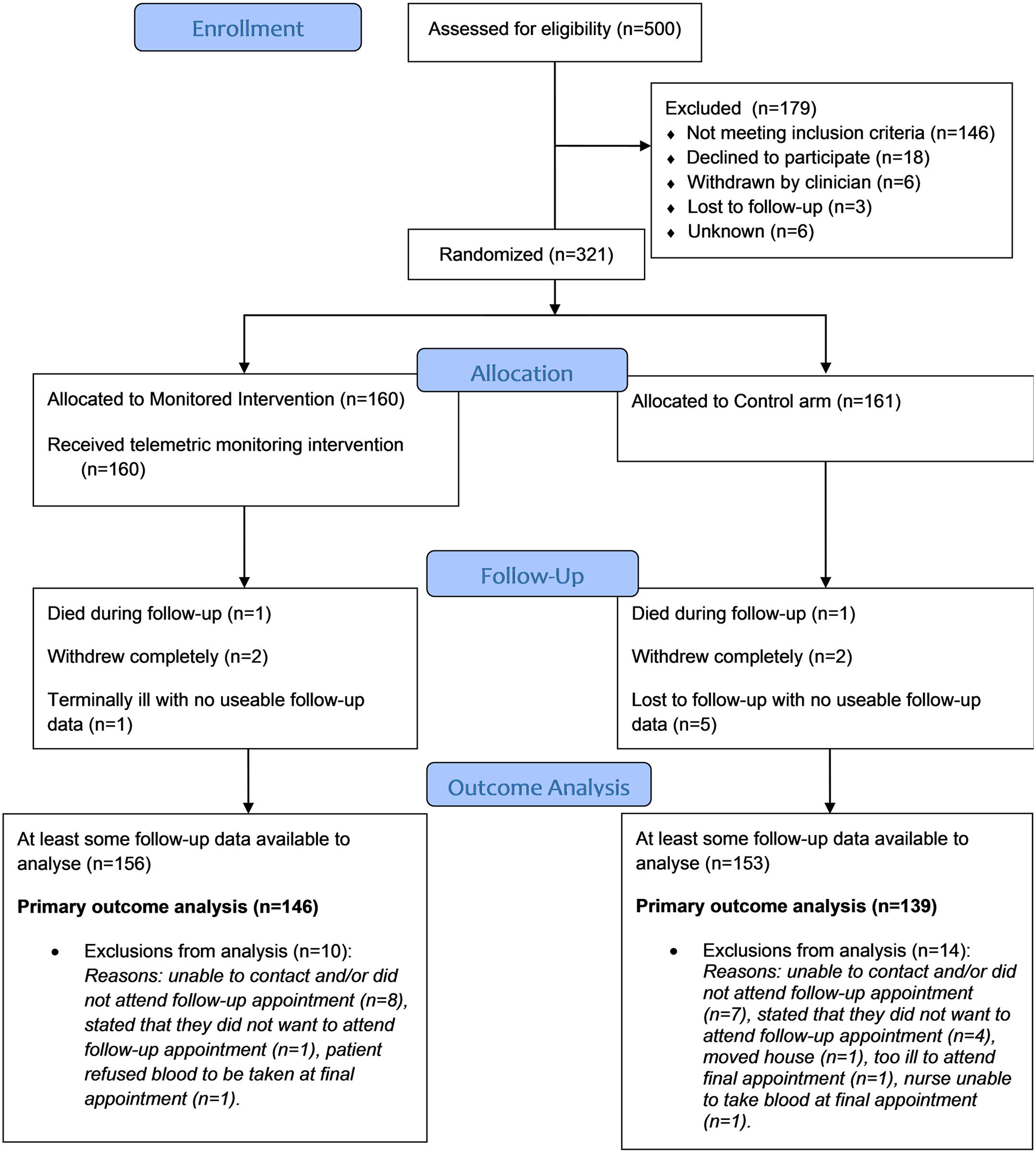 CONSORT flow chart for the Telescot diabetes trial.