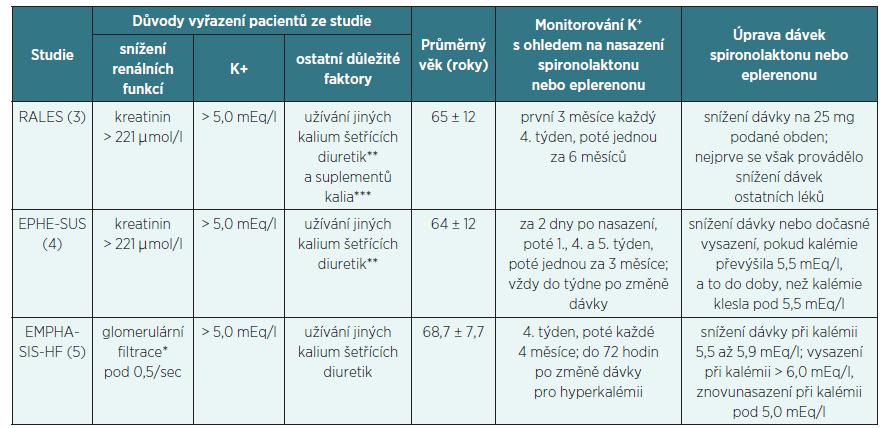 Pravděpodobné důvody nižšího výskytu hyperkalémie v klinických studiích oproti běžné klinické praxi