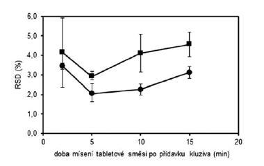 Vliv doby mísení na obsahovou stejnoměrnost tabletových směsí (•) a tablet (■) s obsahem warfarinu sodné soli 5 mg; chybové úsečky znázorňují maximální a minimální hodnotu RSD v rámci připravených šarží