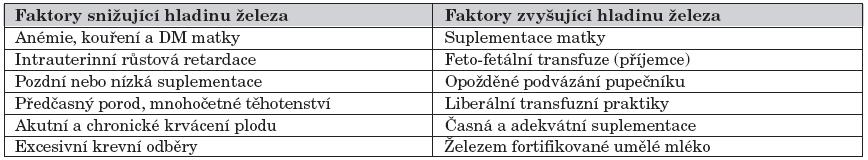 Faktory ovlivňující hladinu železa u novorozence.