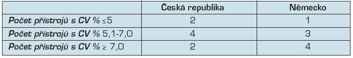 Preciznost současně používaných glukometrů při různých požadavcích na ni kladených