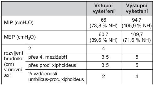 Hodnoty rozvíjení hrudníku a síly dýchacích svalů