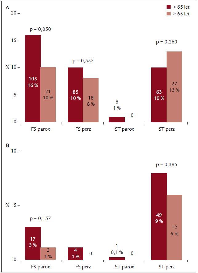 Zastoupení různých typů recidivující arytmie u pacientů před první (panel A) a druhou (panel B) opakovanou ablací. Pouze před první opakovanou ablací recidivovala paroxysmální FS častěji u mladších pacientů, v ostatních kategoriích nebyl signifikantní rozdíl.