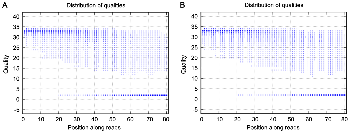The distribution of qualities of the sequencing reads for the two analyzed samples.