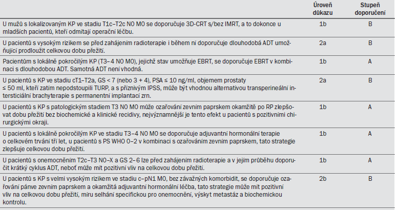 Tab. 10.2. Guidelines pro definitivní radioterapii.
