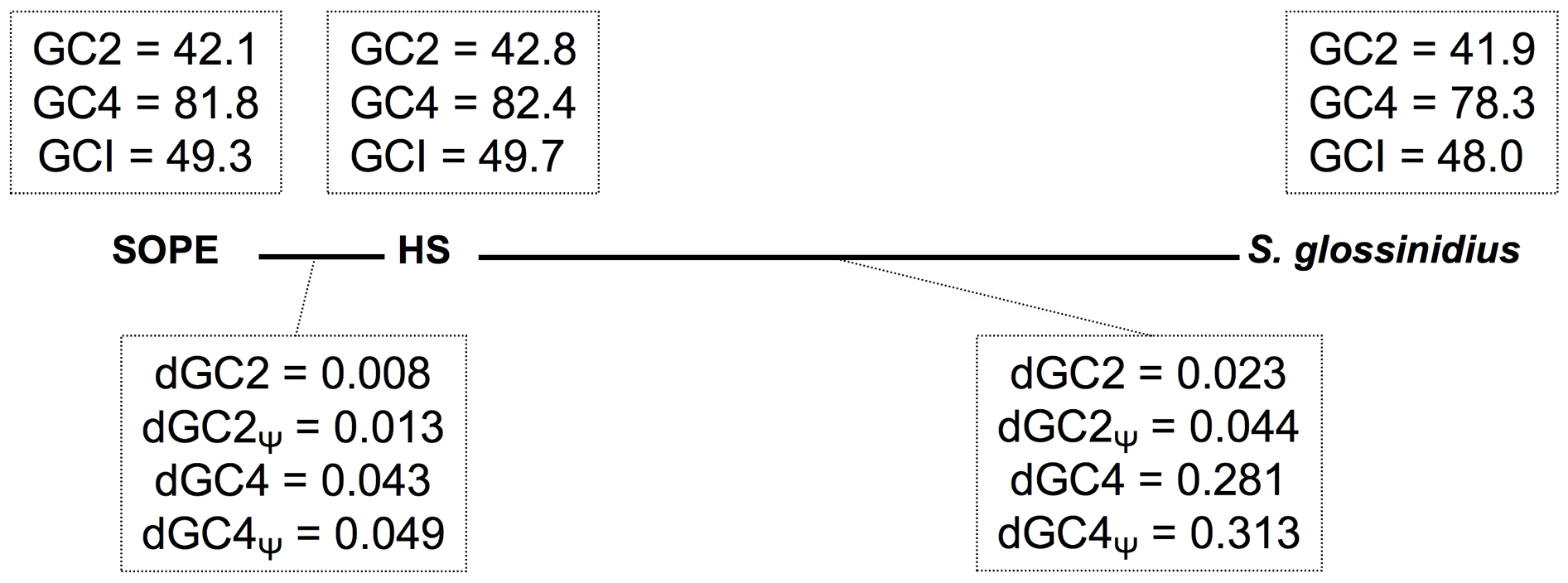 Base composition bias and mutation rates observed in pairwise comparisons between strain HS, <i>S. glossinidius</i> and SOPE.