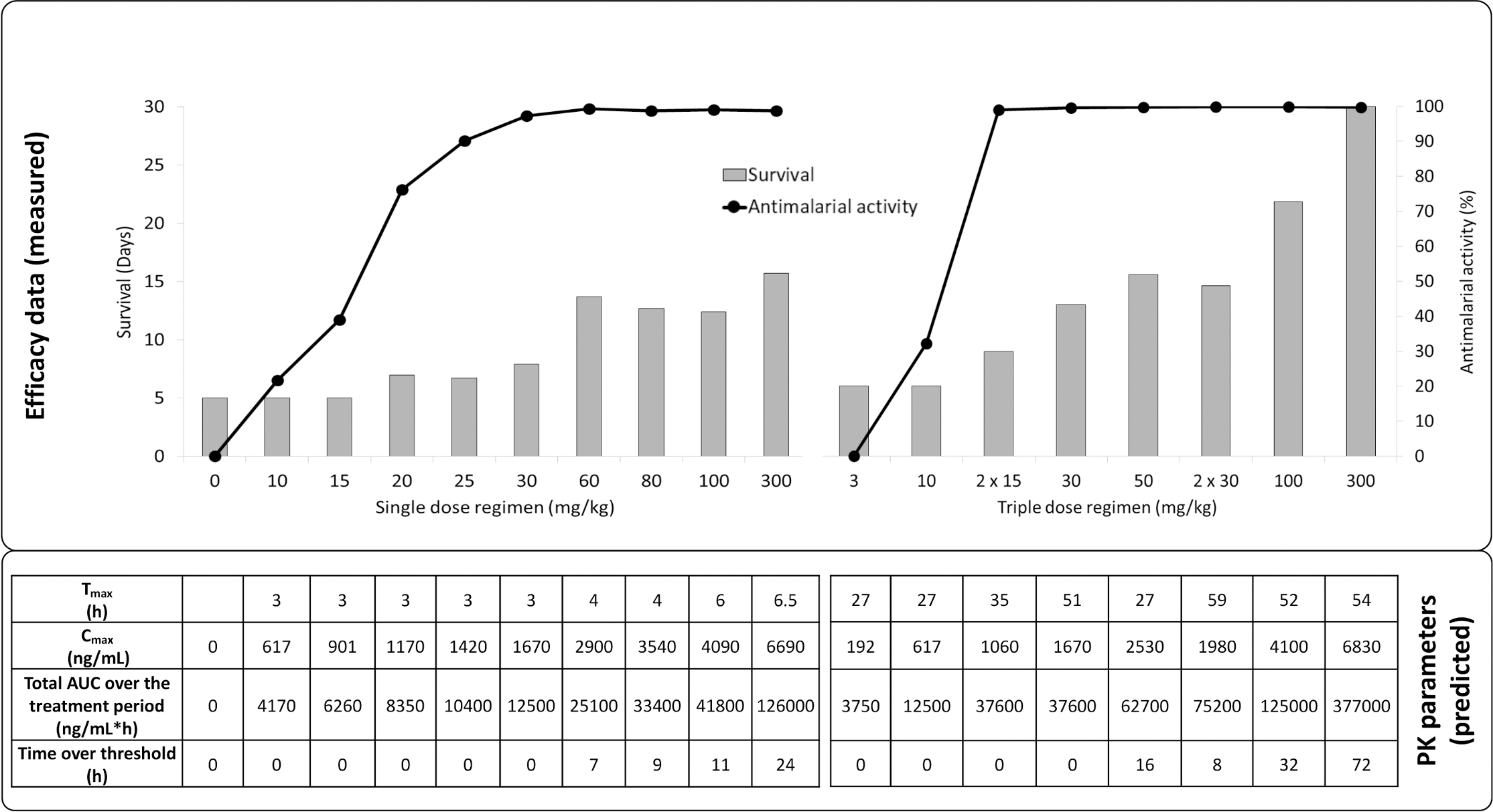 In vivo efficacy (upper panel) and exposure (lower panel) of ACT-451840 against <i>P</i>. <i>berghei</i>.