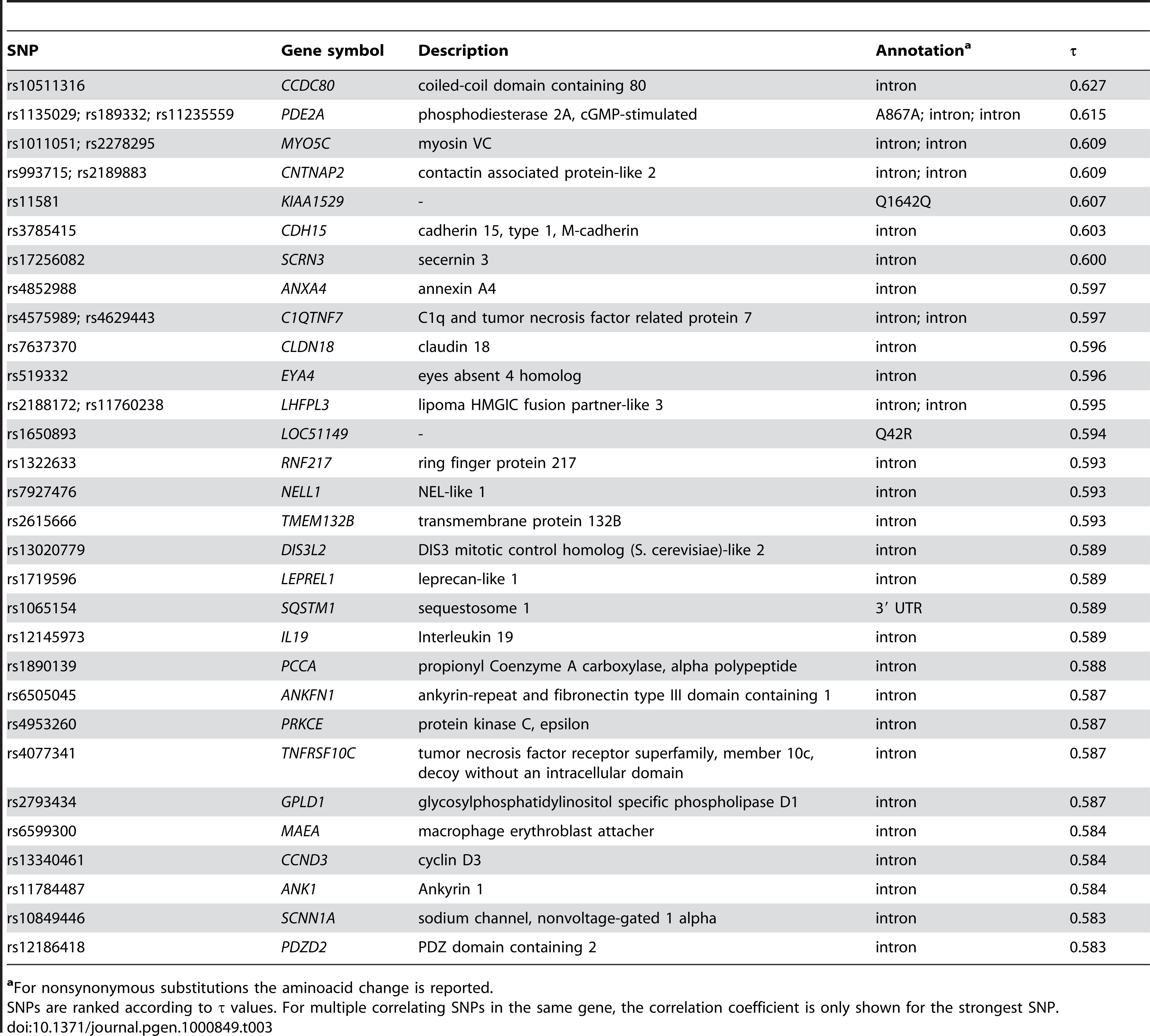 Top 30 SNPs (or SNP clusters) correlated with virus diversity.
