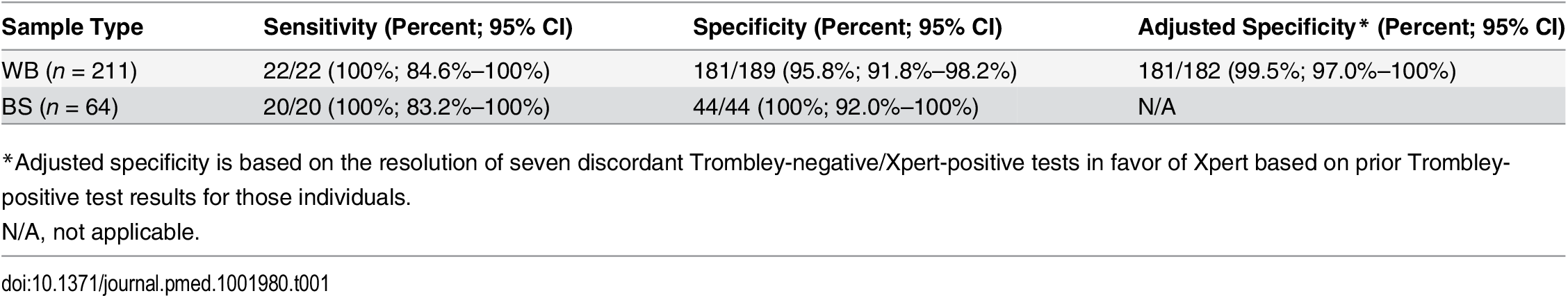 Sensitivity and specificity of the Xpert Ebola assay versus the Trombley assay performed on clinical whole blood and buccal swab samples.