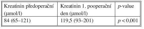 Dynamika hodnoty kreatininu Tab. 7. Dynamics of creatinine values