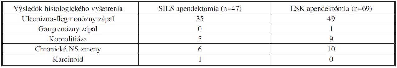 Výsledky histologického vyšetrenia Tab. 1: The results of histology examination