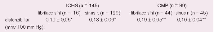 Výsledky distenzibility a IMT karotid u nemocných s ICHS a CMP v závislosti nasrdečním rytmu (* NS, ** p < 0,05).