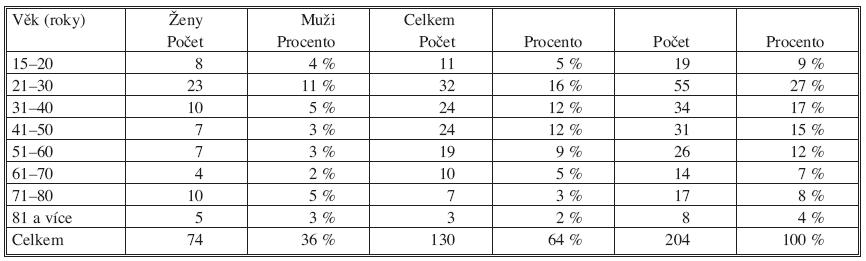 Přehled pacientů sledovaného souboru podle věku a pohlaví Tab. 1. An overview of the study group subjects, classified according to their age and gender