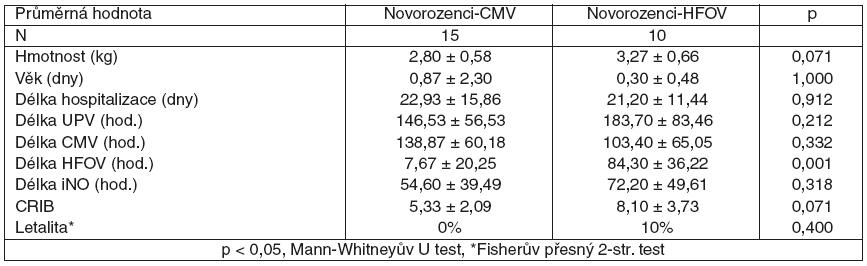 Rozdíly mezi podskupinami Novorozenci-CMV a Novorozenci-HFOV