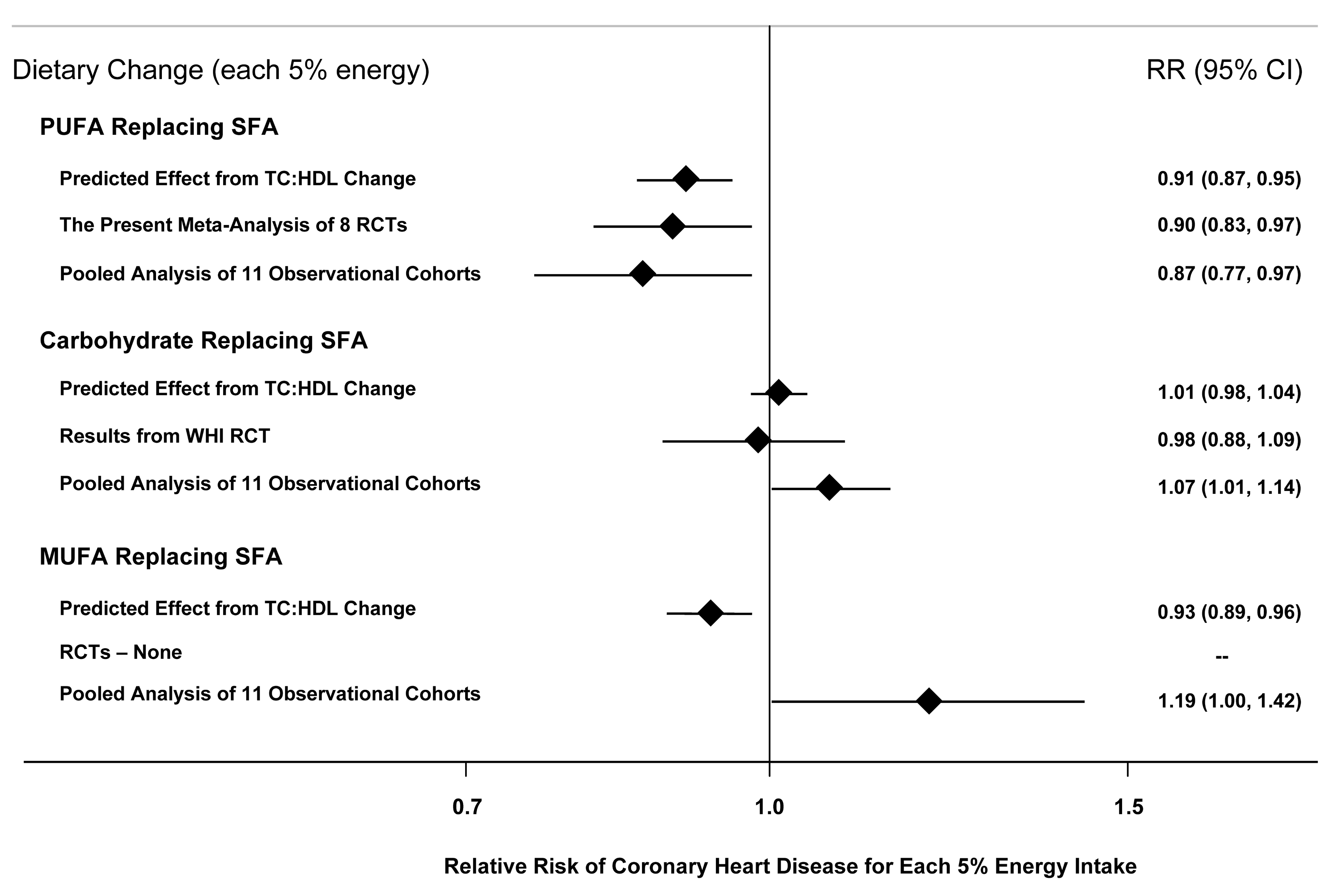 Effects on CHD risk of consuming PUFA, carbohydrate, or MUFA in place of SFA.