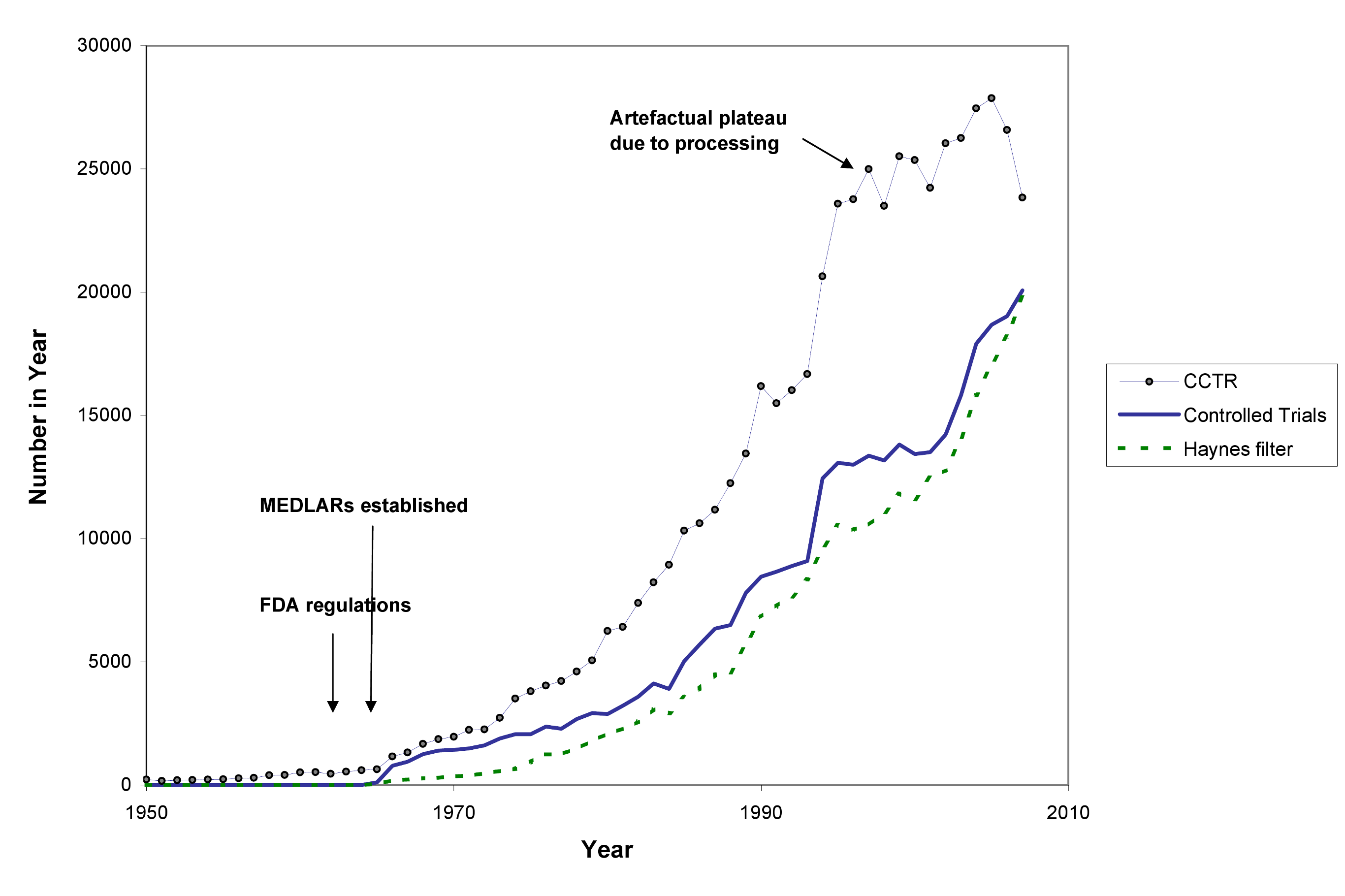The number of published trials, 1950 to 2007.