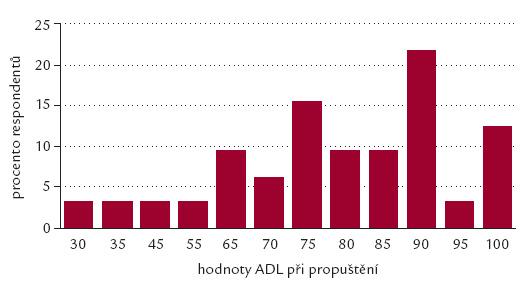 Graf 2a. Vývoj soběstačnosti sledovaného souboru dle testu ADL – propuštění.