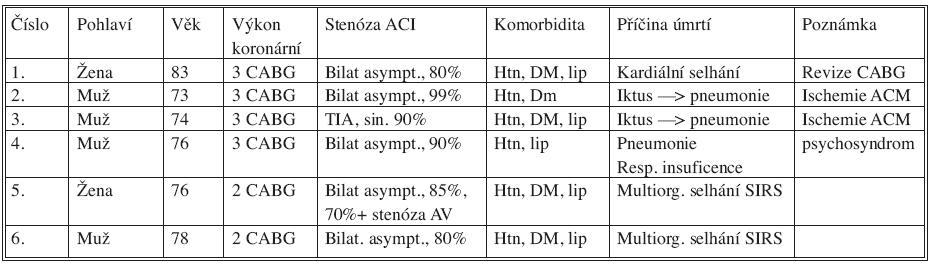 Zemřelí pacienti Tab. 4. Exited patients