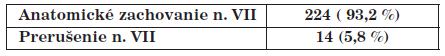 Zachovanie n. VII.