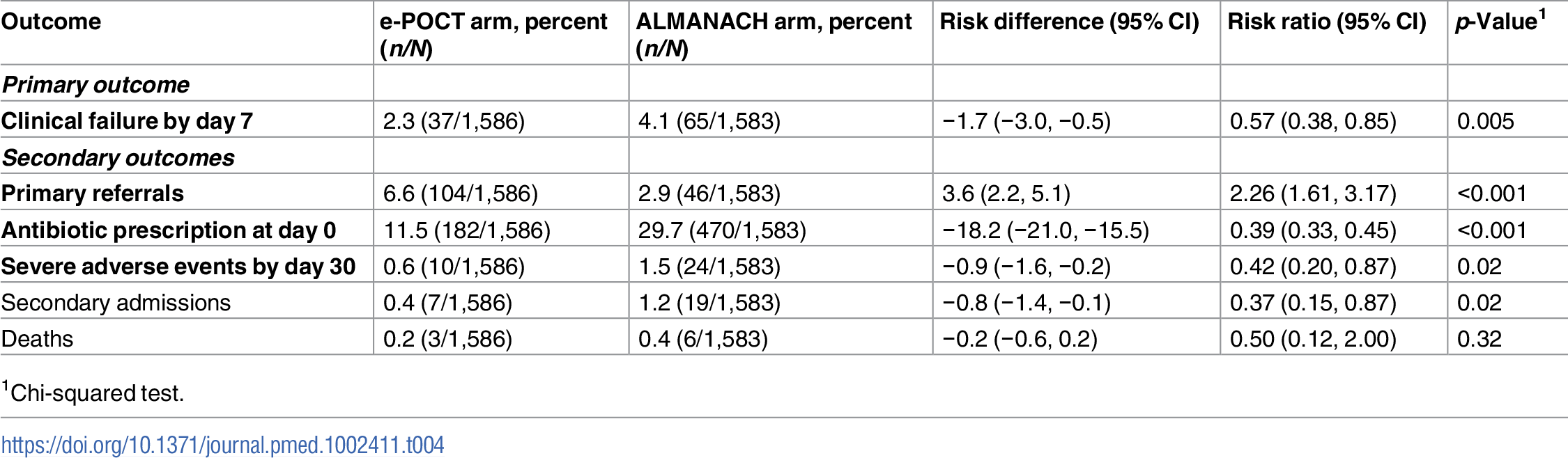 Primary and secondary study outcomes of the randomized study (per-protocol population).