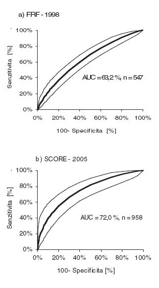 a) ROC křivka s 95% intervalem spolehlivosti pro odhadnuté absolutní desetileté kardiovaskulární riziko (AUC=hodnota plochy pod křivkou): riziko ischemické choroby srdeční (ICHS) odhadnuté dle framinghamské rizikové funkce (1998) b) ROC křivka s 95% intervalem spolehlivosti pro odhadnuté absolutní desetileté kardiovaskulární riziko (AUC=hodnota plochy pod křivkou): riziko úmrtí na kardiovaskulární onemocnění (KVO) odhadnuté dle SCORE nomogramu (2005).