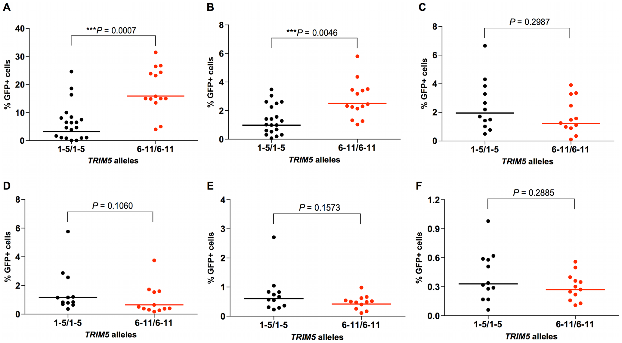 Effects of TRIM5α variants on susceptibility of rhesus monkey B-LCLs to VSV-G-pseudotyped retrovirus constructs.