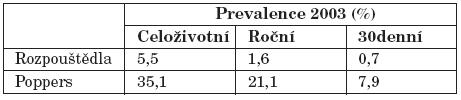 Celoživotní, roční a 30denní prevalence užití rozpouštědel a poppers (v %) [9].