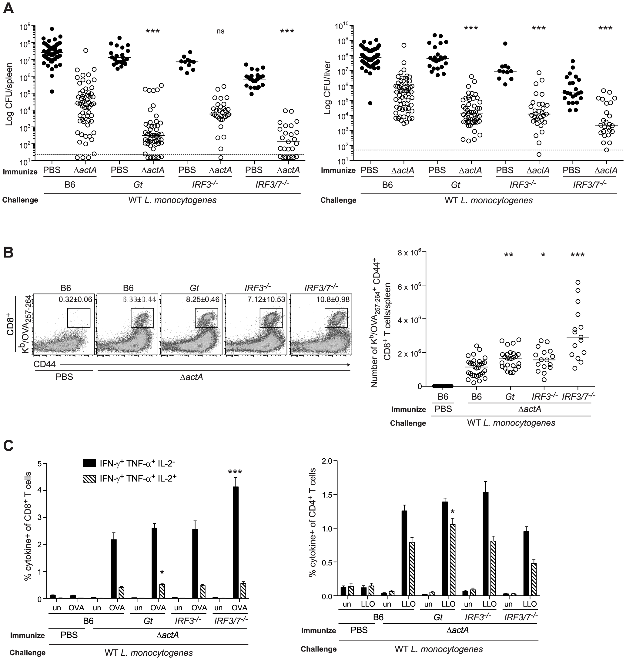 Mice lacking the STING signaling pathway generate a protective adaptive immune response following <i>L. monocytogenes</i> reinfection.
