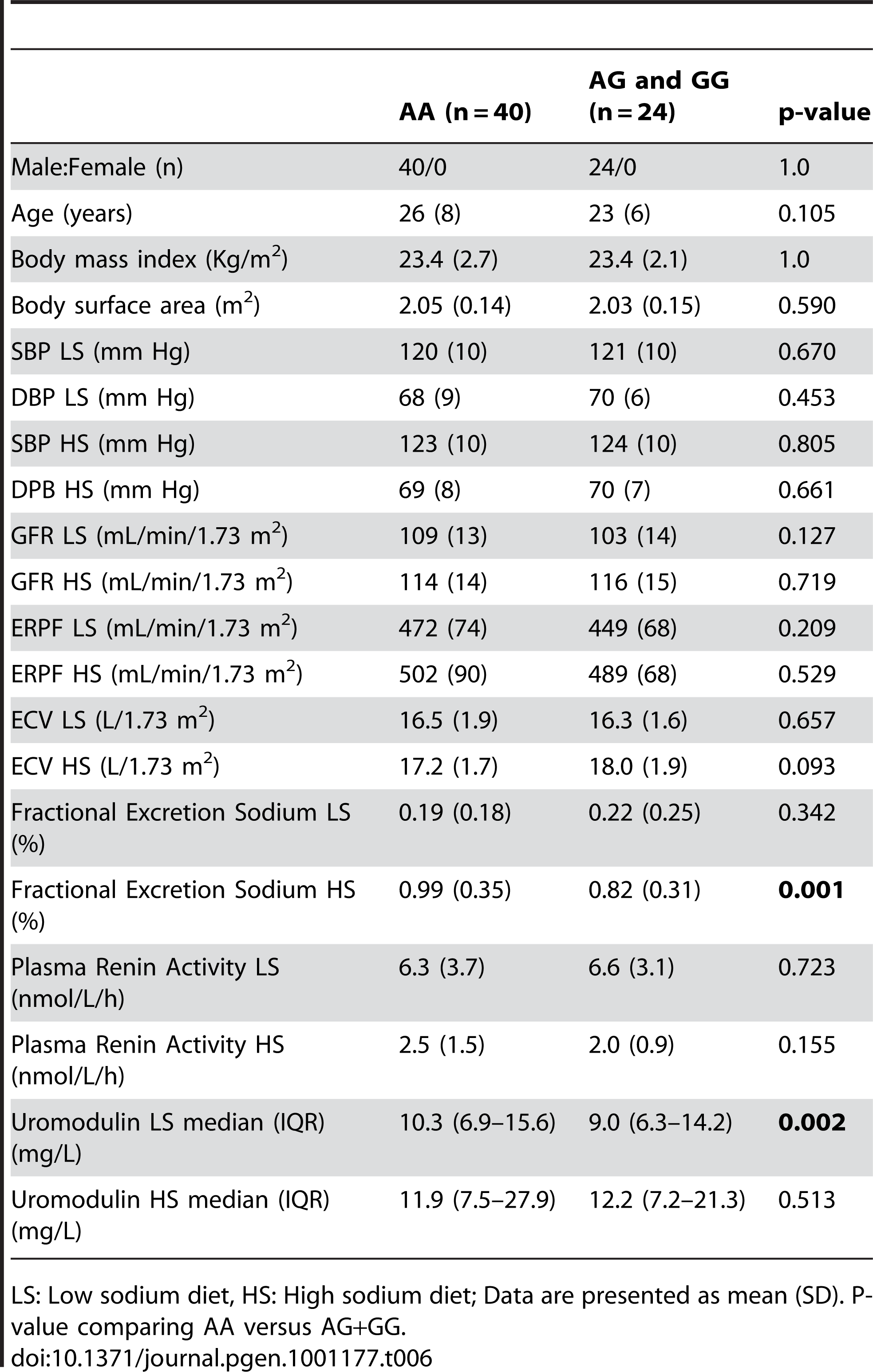 Univariate association analysis of urinary uromodulin in relation to rs13333226 polymorphism and response to high and low sodium intake (GRECO Study).