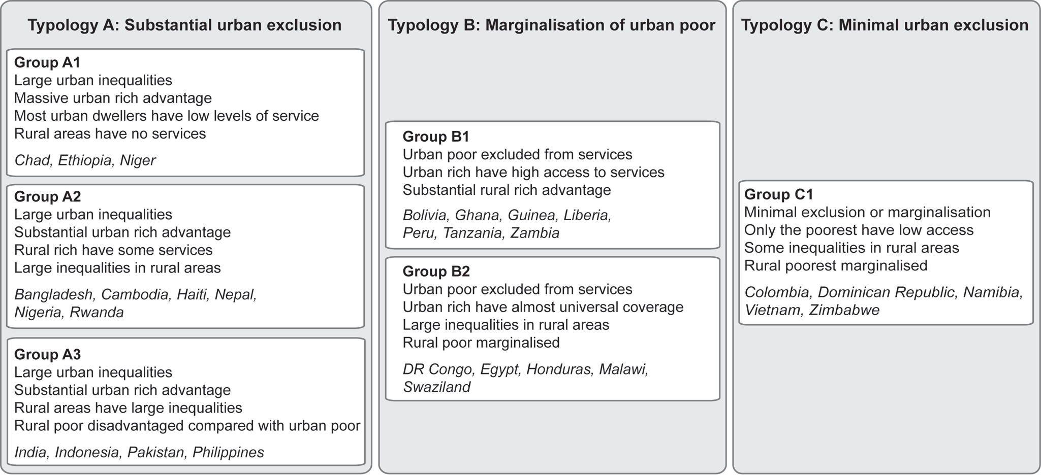 Typologies for urban coverage of maternal-newborn services.