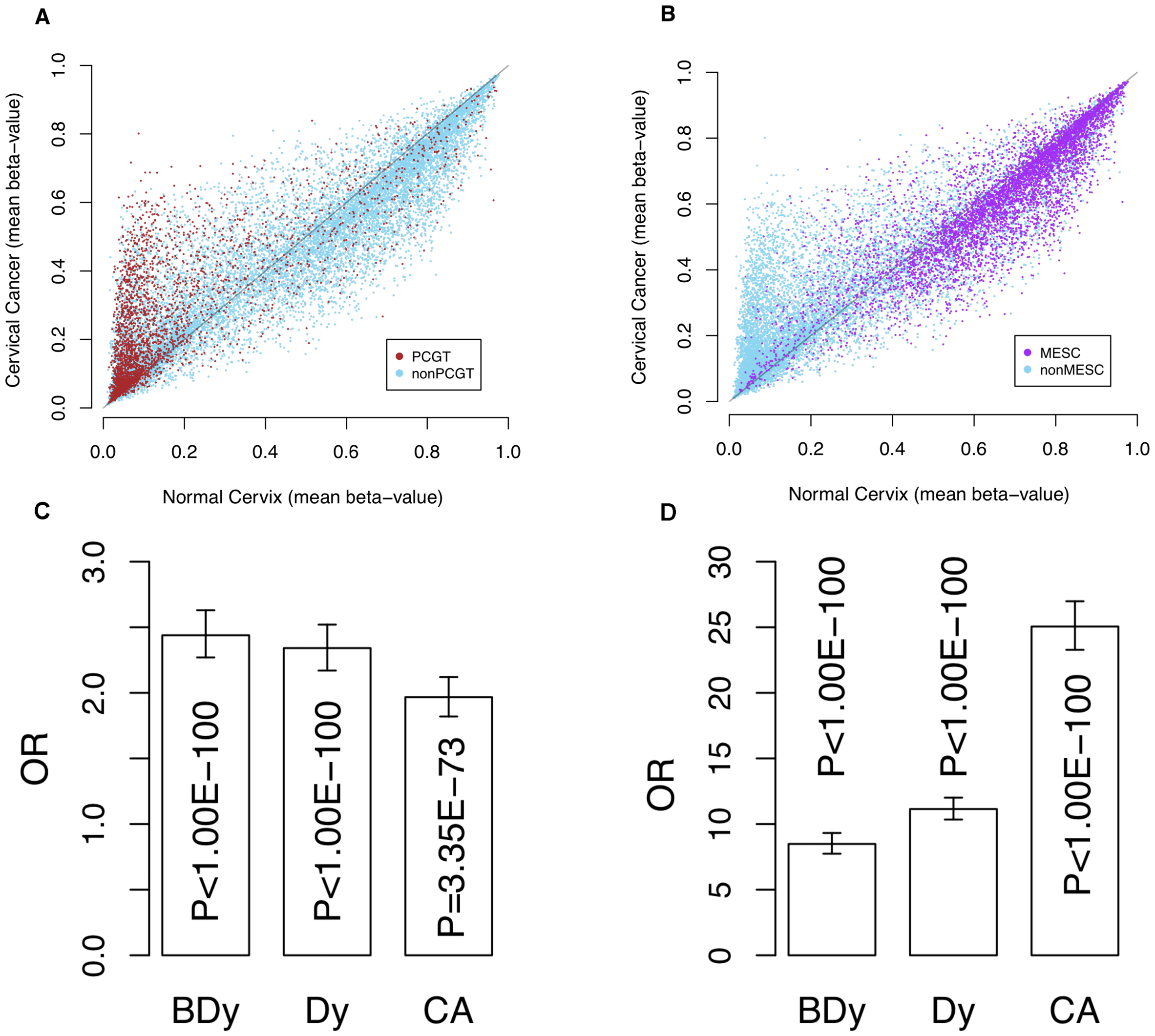 Methylation profile of PCGTs and MESCs in cervix data.