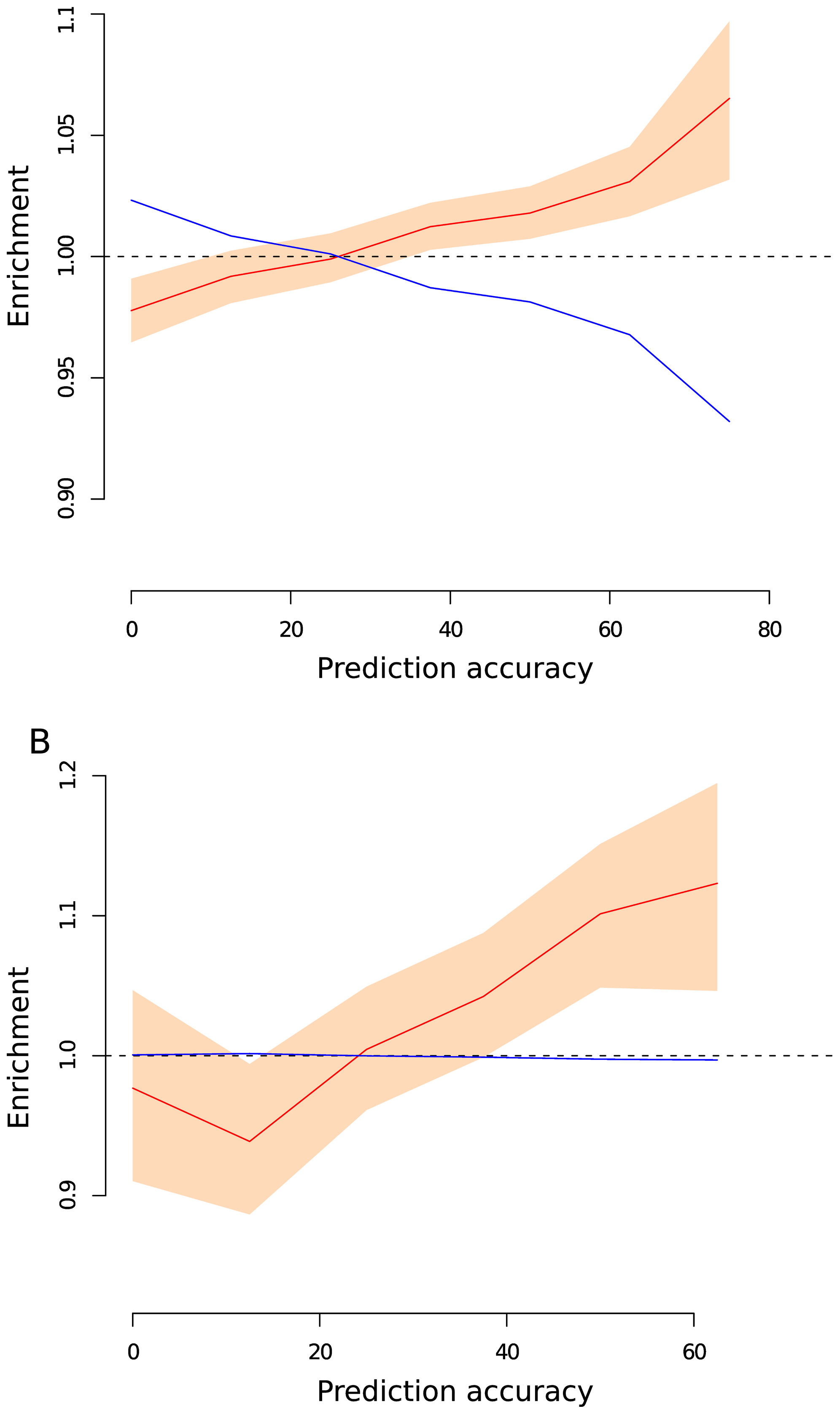 Enrichment of SNPs for different values of prediction accuracy.