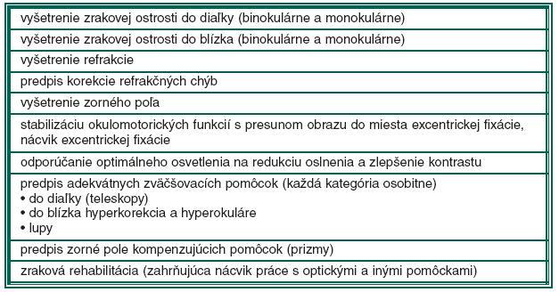 Zoznam výkonov pri vyšetrení pacienta so ZP