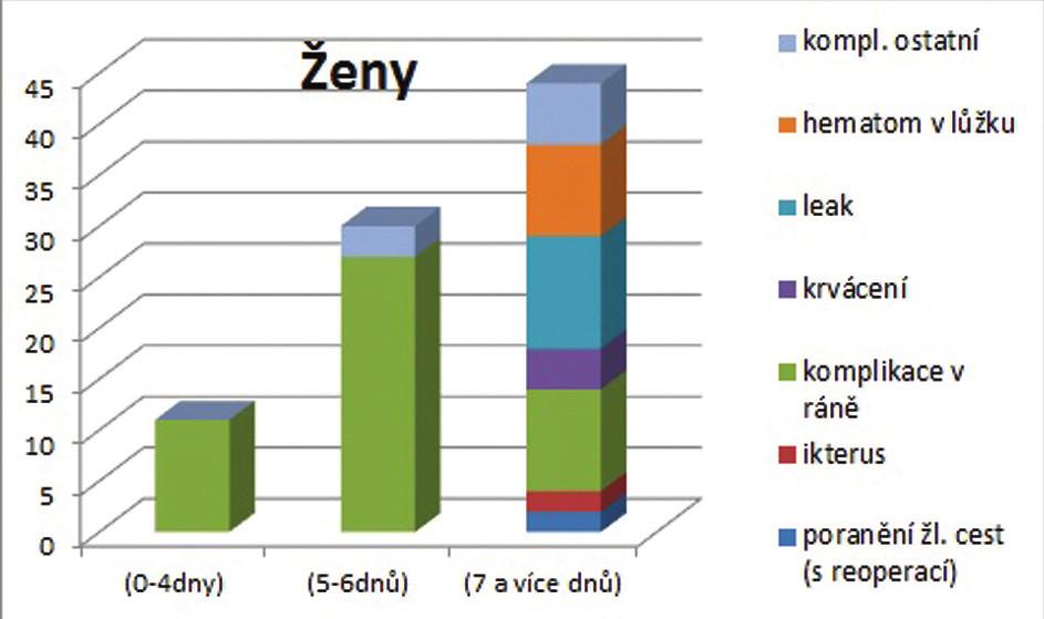 Graf 4 a,b: Výskyt jednotlivých pooperačních komplikací ve vztahu k délce hospitalizace u mužů a u žen Graph 4 a,b: The incidence of postoperative complications in relation to the duration of hospitalization concerning men and women