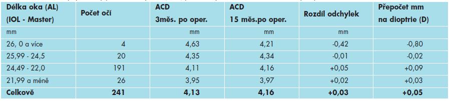 Průměrné odchylky hloubky přední komory oční (ACD) podle délky oka 3 měsíce a 15 měsíců po operaci