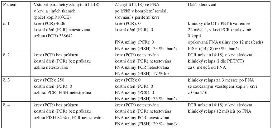 Přehled čtyř pacientů s průkazem t(14;18) ve FNA uzliny provedené po léčbě v době kompletní a molekulární remise.