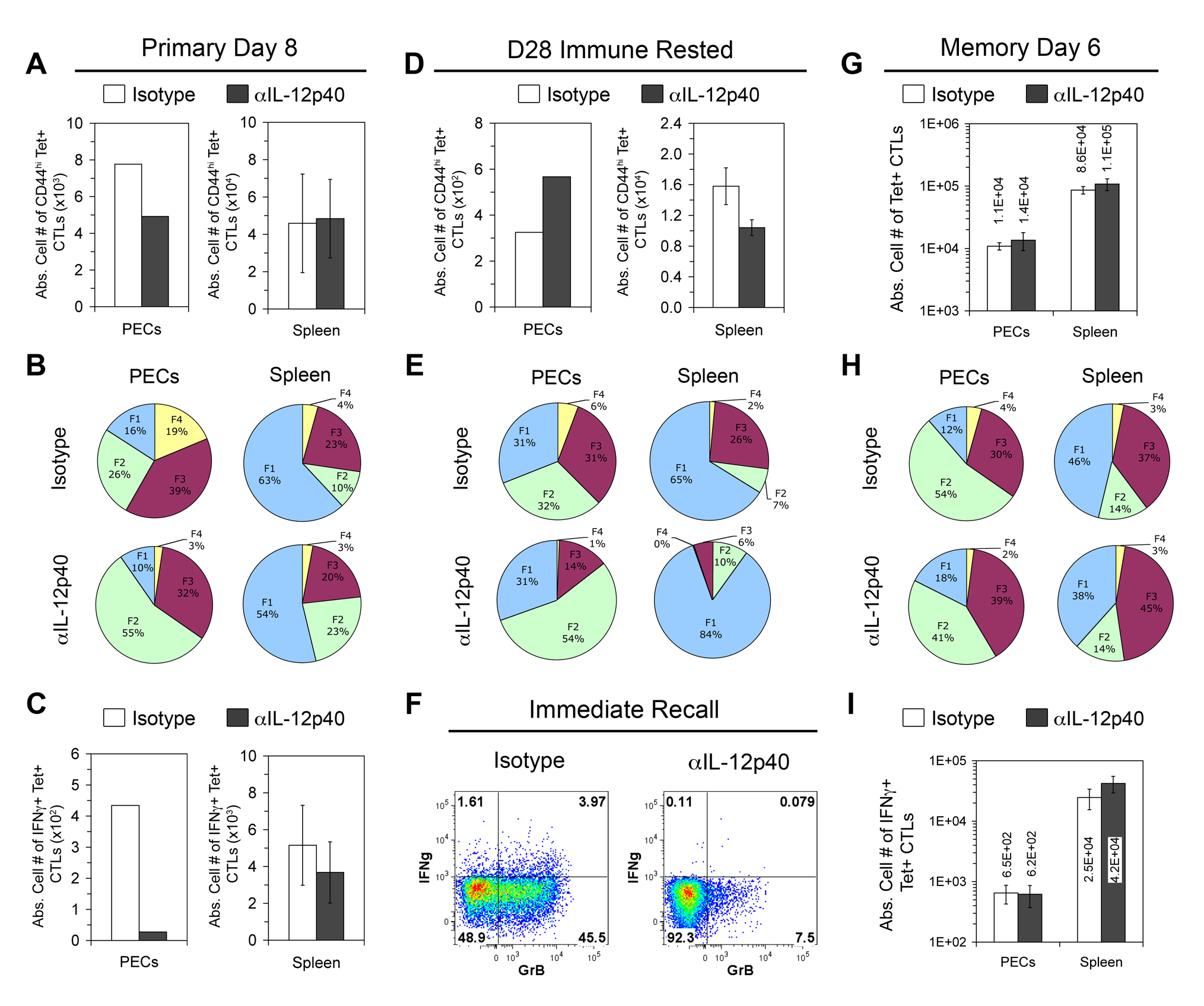 In vivo IL-12 neutralization during vaccination generates defective effector memory but not central memory CTLs.