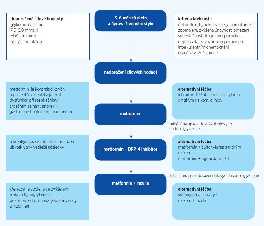 """Postup léčby hyperglykemie u """"křehkých"""" nemocných s diabetem 2. typu"""