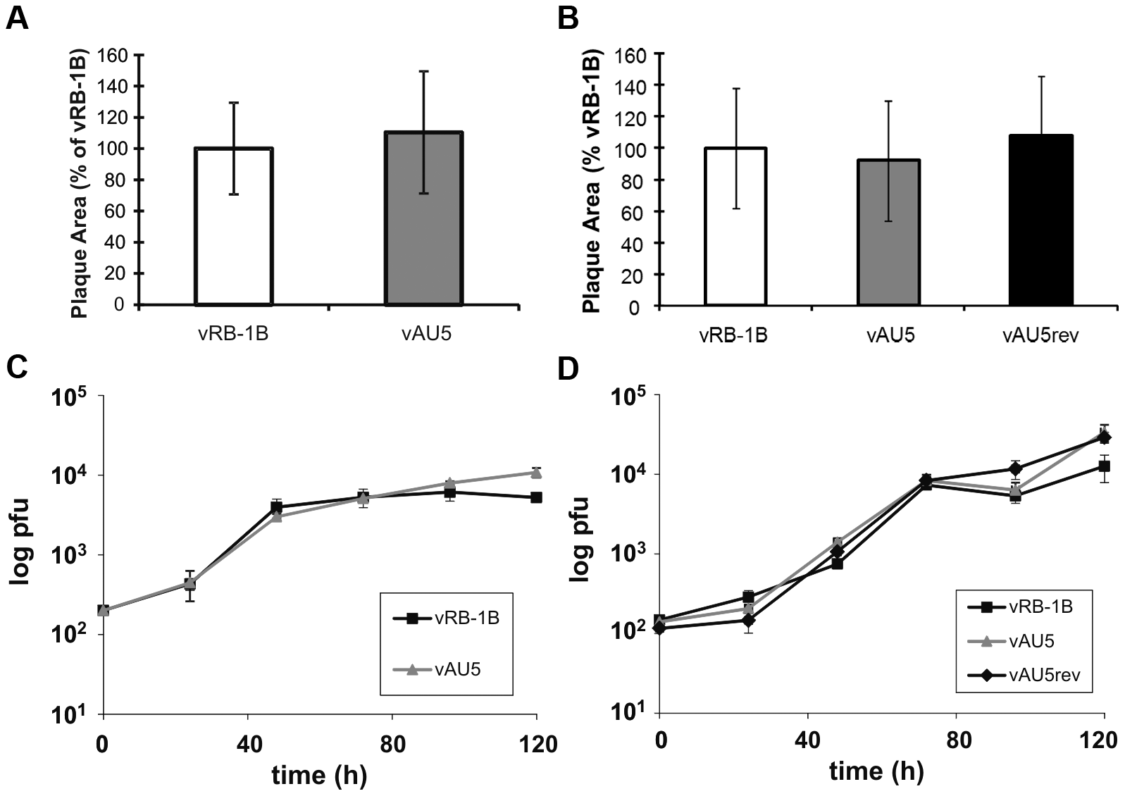 MDV harboring a template mutant vTR replicate comparable to parental and revertant viruses <i>in vitro</i>.