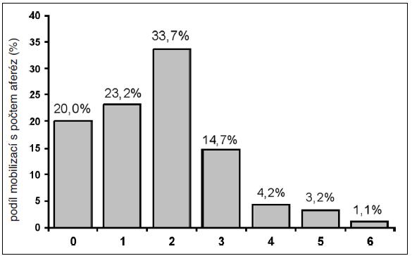 Podíl počtu leukaferéz při mobilizacích