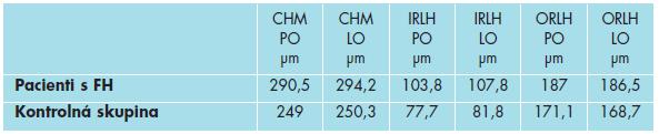 Porovnanie priemernej foveálnej hrúbky u pacientov s FH a u zdravých detí.