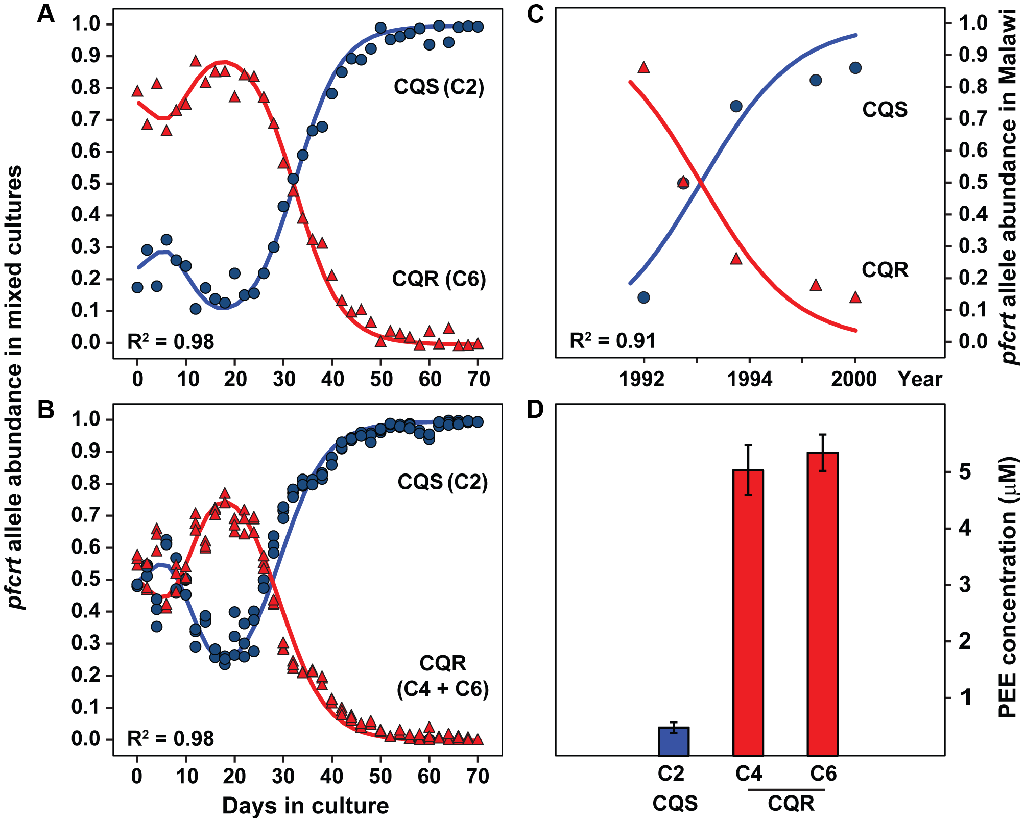Chloroquine sensitive alleles outcompete resistant alleles <i>in vitro</i> and in endemic populations.