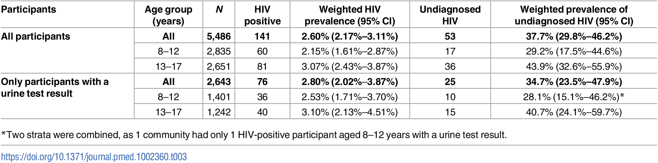 HIV prevalence and proportion of undiagnosed HIV infection.