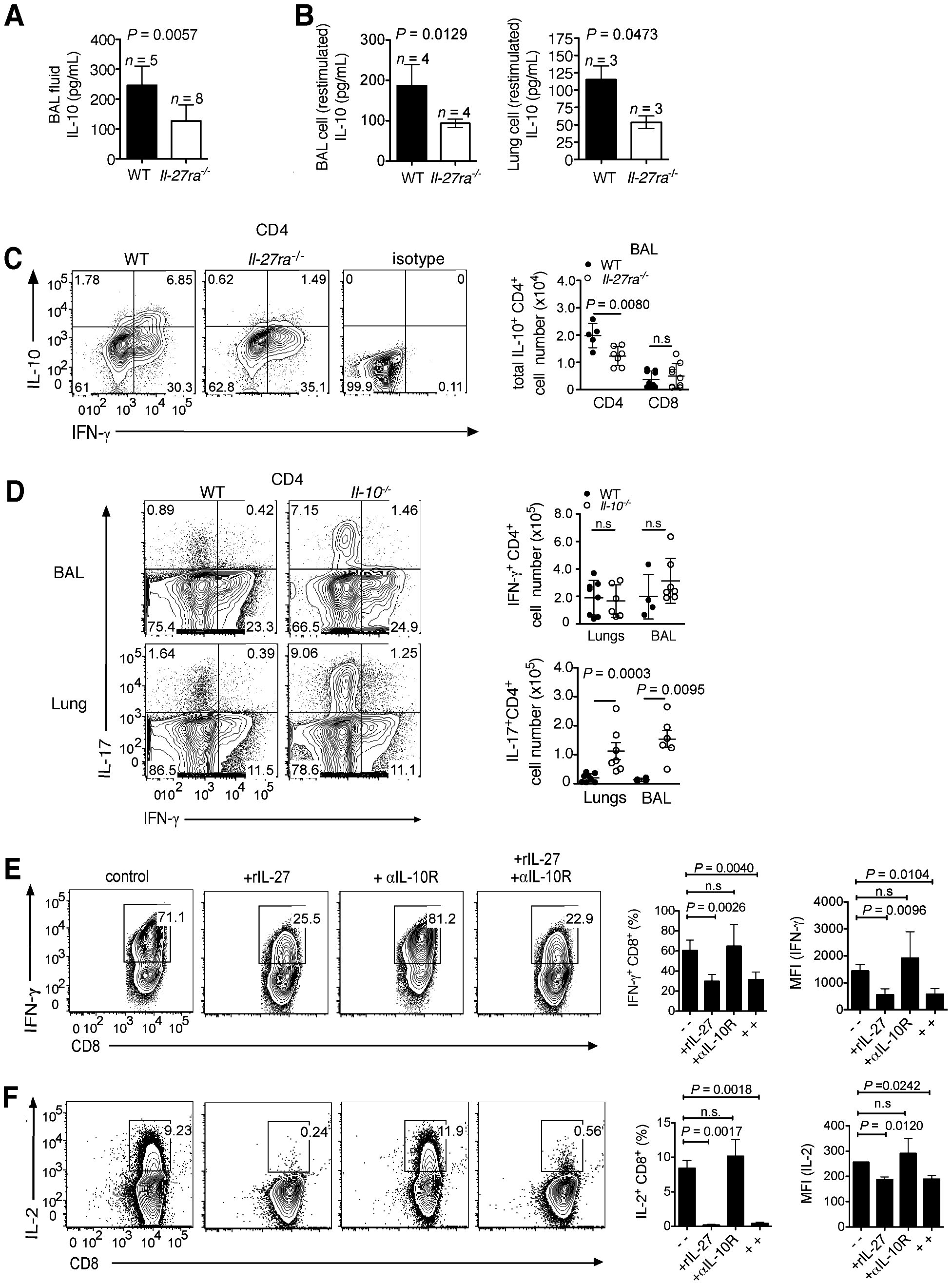 IL-27 directly modulates IFN-γ production by T cells and indirectly regulates IL-17 response via IL-10.
