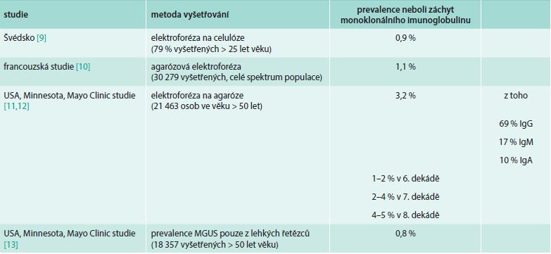 Údaje o výskytu (prevalenci) monoklonálního imunoglobulinu v definované populaci